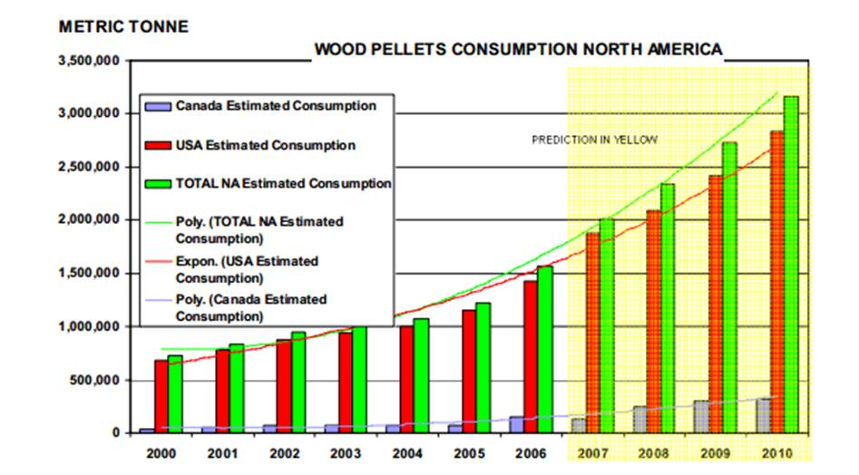 Wood pellet consumption in the USA and Canada. Numbers from 2007  onwards are estimates. Source: (Melin, 2008).