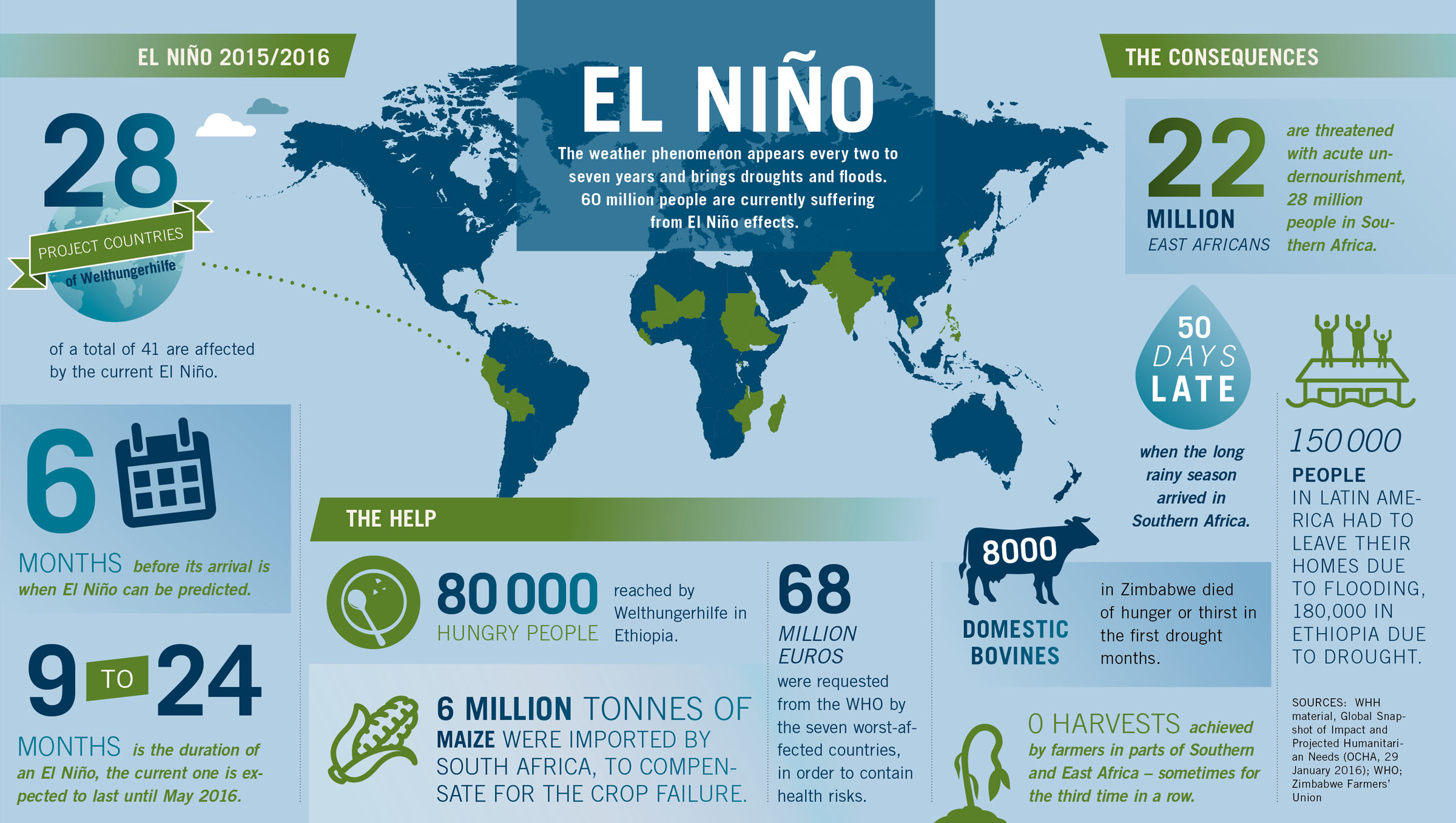 What is El Niño Why does it affect the weather all over the world?