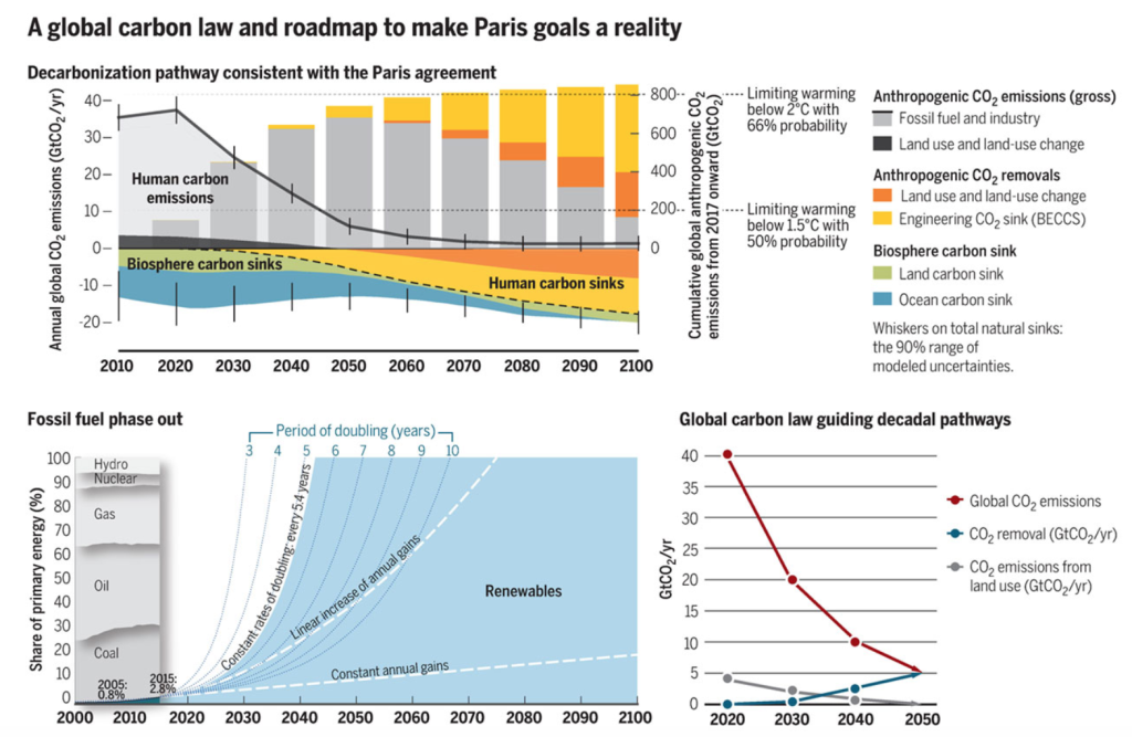"A global carbon law and roadmap to make Paris goals a reality (Top) A deep decarbonization scenario scientifically consistent with the Paris Agreement (3) and its associated carbon fluxes as computed with a simple carbon cycle and climate model (13). The ""carbon law"" scenario of halving emissions every decade is marginally more ambitious than the scenario presented. Meeting the Paris Agreement goals will require bending the global curve of CO2 emissions by 2020 and reaching net-zero emissions by 2050. It furthermore depends on rising anthropogenic carbon sinks, from bioenergy carbon capture and storage (BECCS) engineering (yellow) and land use (orange), as well as sustained natural sinks, to stabilize global temperatures. This scenario is broadly consistent with a 75% probability of limiting warming to below 2°C; a median temperature increase of 1.5°C by 2100; estimated peak median temperature increase of 1.7°C; a 50% probability of limiting warming to below 1.5°C by 2100; and CO2 concentrations of 380 ppm in 2100. See supplementary materials (SM). (Bottom left) Nonlinear renewable energy expansion trajectories based on 2005–2015 global trends (13). Keeping the historical doubling times of around 5.5 years constant in the next three decades would yield full decarbonization (blue area) in the entire energy sector by ∼2040, with coal use ending around 2030–2035 and oil use, 2040–2045. Calculations, based on (5), are detailed in SM. (Bottom right) Decadal staircase following a global carbon law of halving emissions every decade, a complementary fall in land-use emissions, plus ramping up CO2 removal technologies. GRAPHIC: N. CARY/SCIENCE"